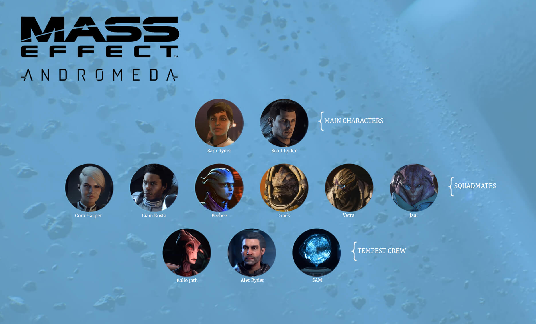 Who Is Who Die Mass Effect Andromeda Charaktere Beyond Pixels
